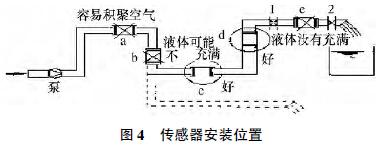 污水流量计常见故障分析及故障排除