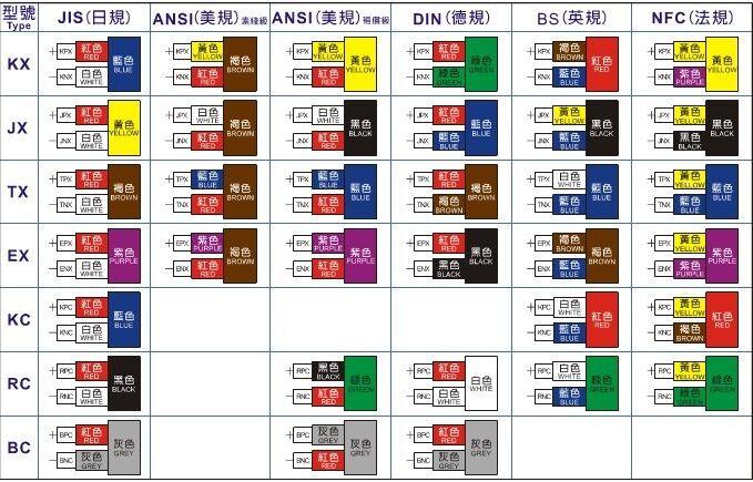 K型热电偶补偿导线颜色众多,如何区分