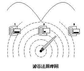 地下管线探测仪工作原理