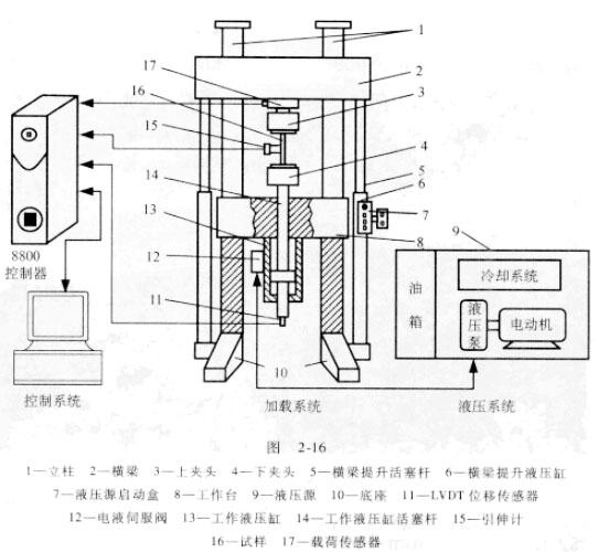 电液伺服万能材料试验机的原理图